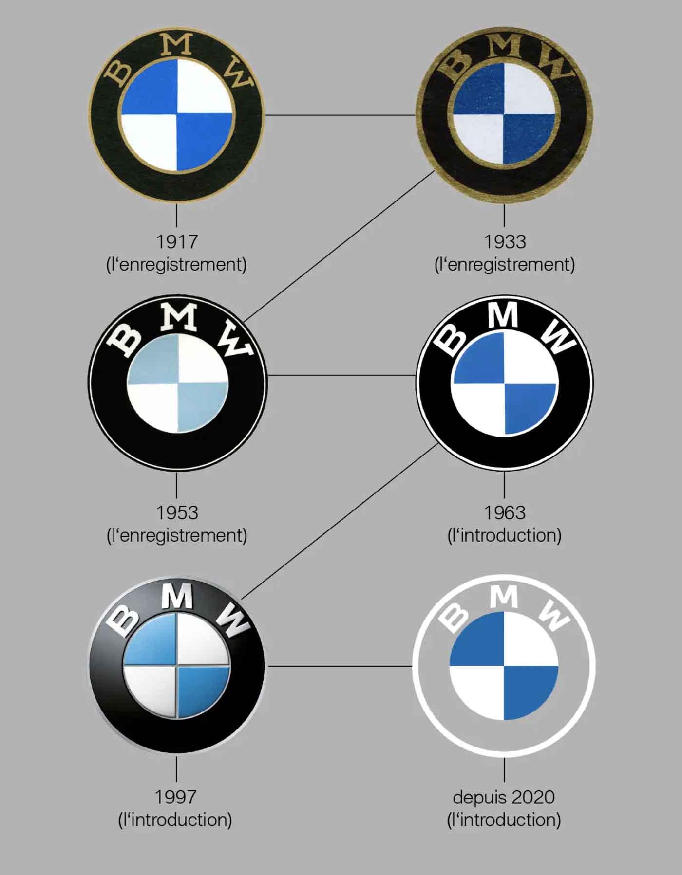 nouveau logo BMW 2020 flat design